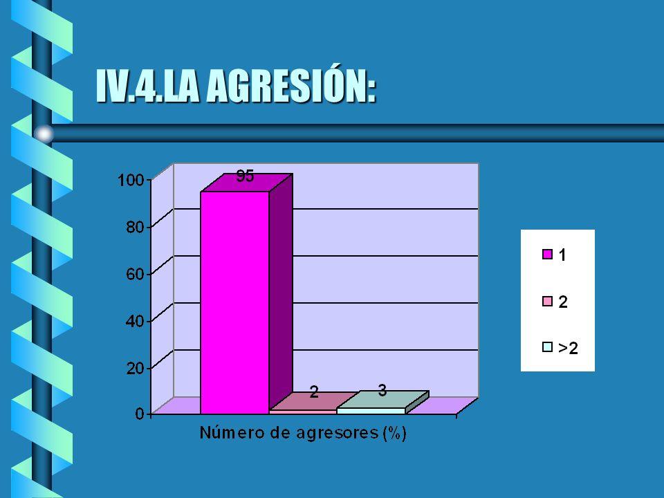 IV.4.LA AGRESIÓN:
