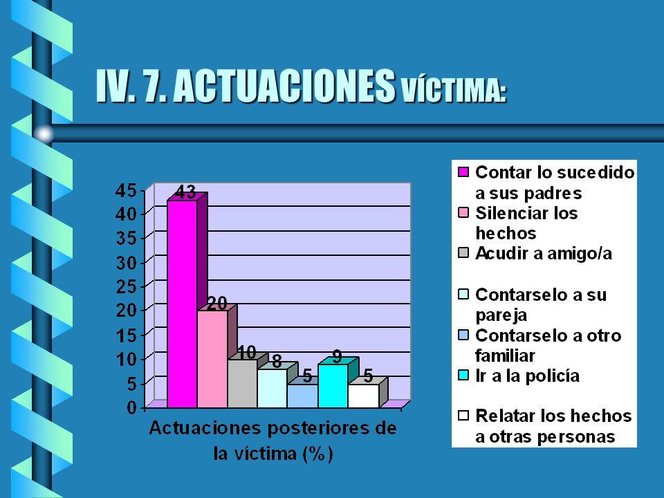 IV. 7. ACTUACIONES VÍCTIMA: