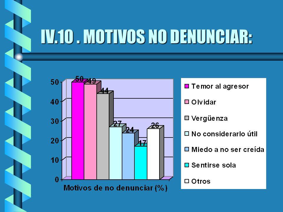 IV.10 . MOTIVOS NO DENUNCIAR: