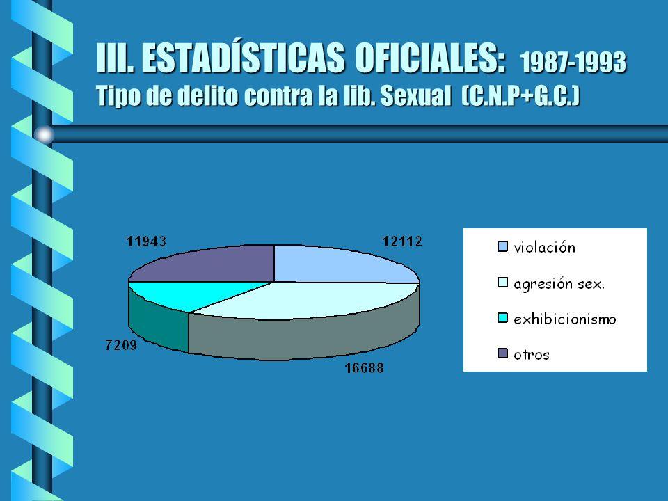 III. ESTADÍSTICAS OFICIALES: 1987-1993 Tipo de delito contra la lib