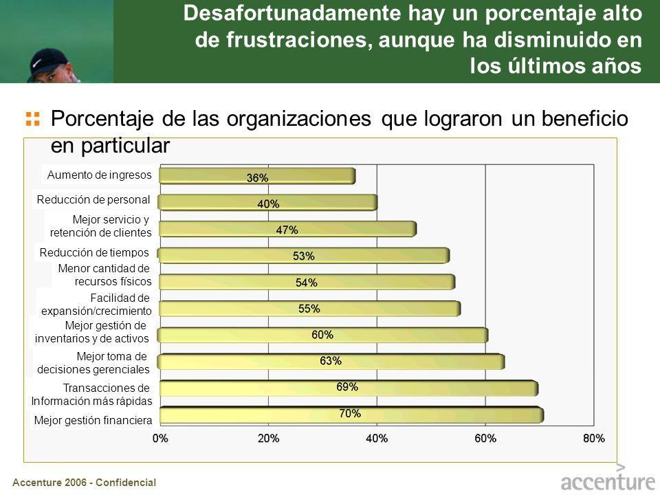 Desafortunadamente hay un porcentaje alto de frustraciones, aunque ha disminuido en los últimos años