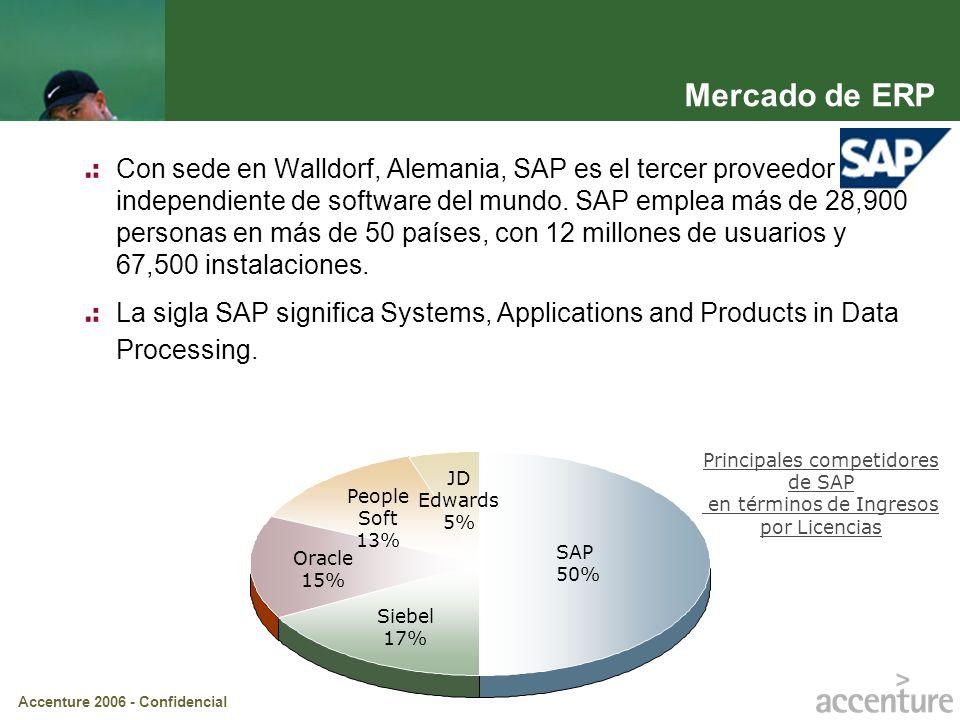 Mercado de ERP