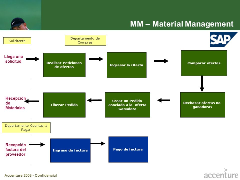 MM – Material Management