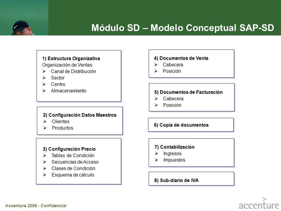 Módulo SD – Modelo Conceptual SAP-SD