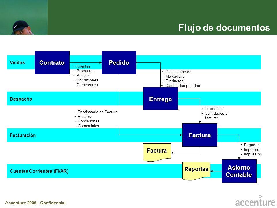 Flujo de documentos Contrato Pedido Entrega Factura Asiento Contable