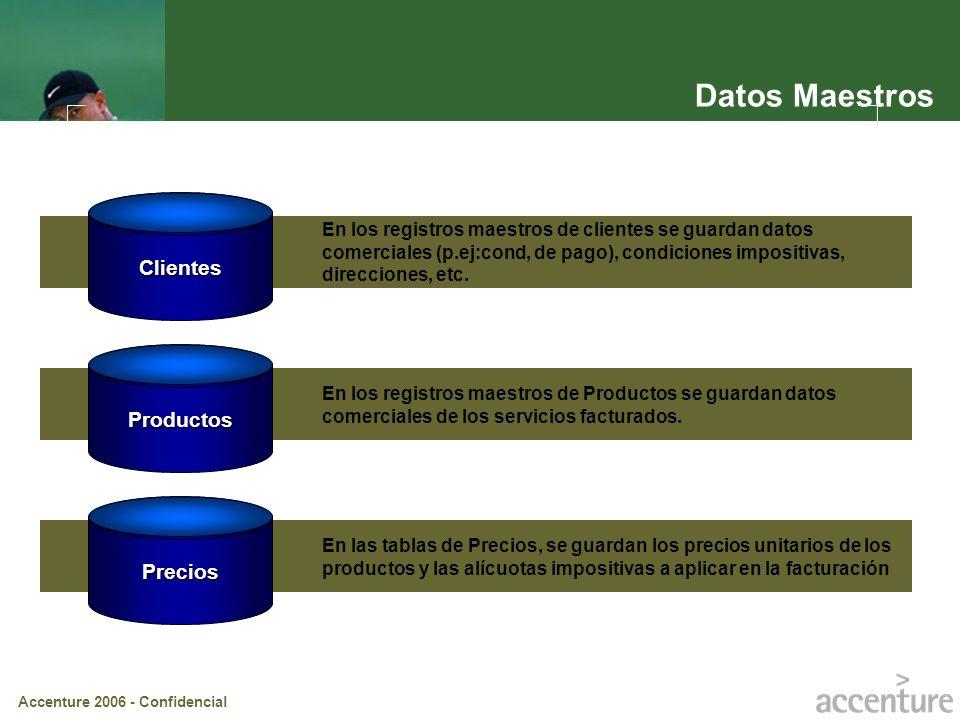 Datos Maestros Clientes Productos Precios