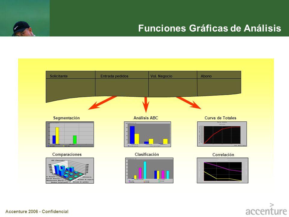 Funciones Gráficas de Análisis