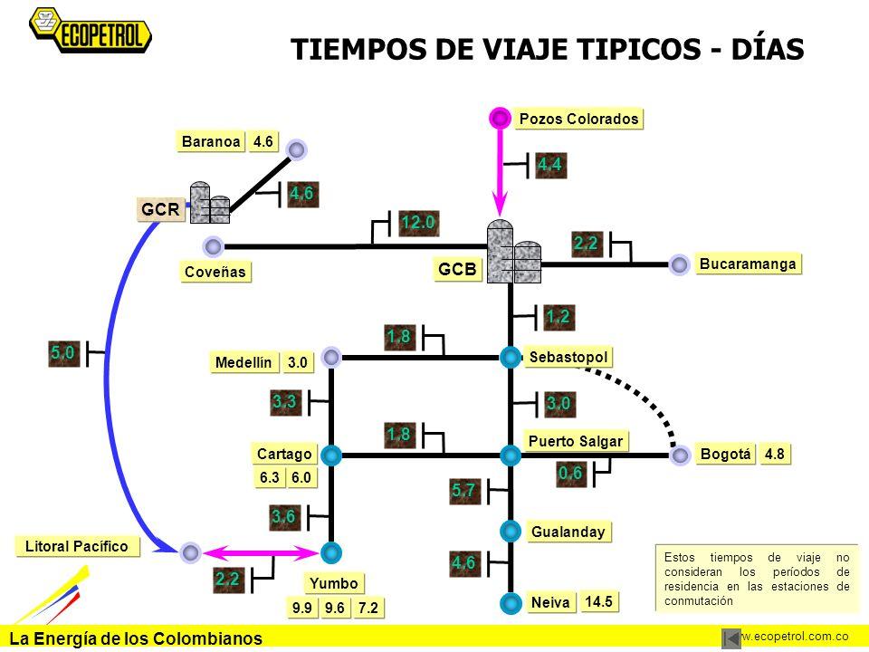 TIEMPOS DE VIAJE TIPICOS - DÍAS