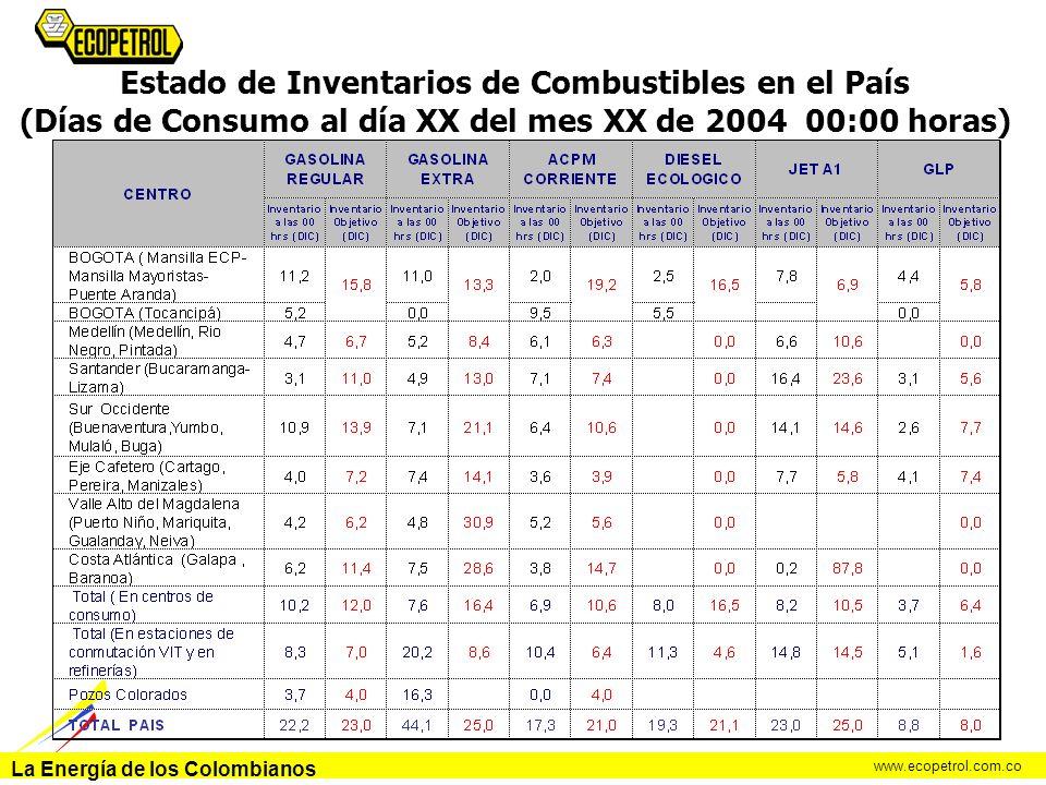 Estado de Inventarios de Combustibles en el País (Días de Consumo al día XX del mes XX de 2004 00:00 horas)