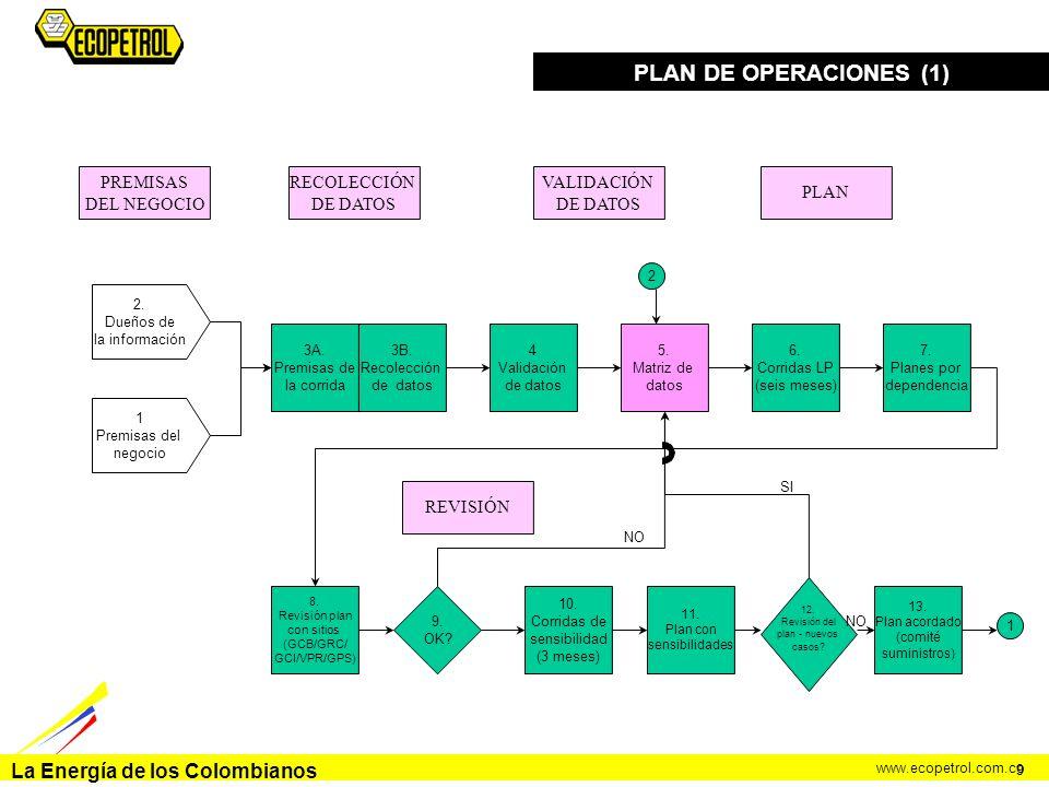 PLAN DE OPERACIONES (1) PREMISAS DEL NEGOCIO RECOLECCIÓN DE DATOS