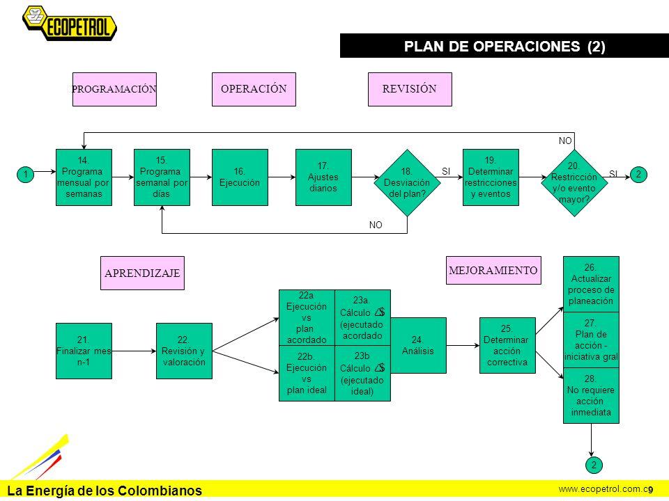 PLAN DE OPERACIONES (2) OPERACIÓN REVISIÓN APRENDIZAJE MEJORAMIENTO