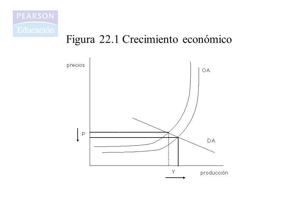 Figura 22.1 Crecimiento económico