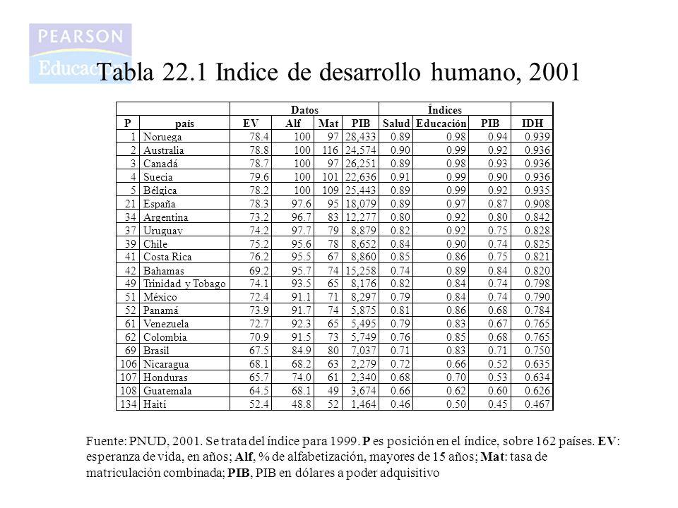 Tabla 22.1 Indice de desarrollo humano, 2001