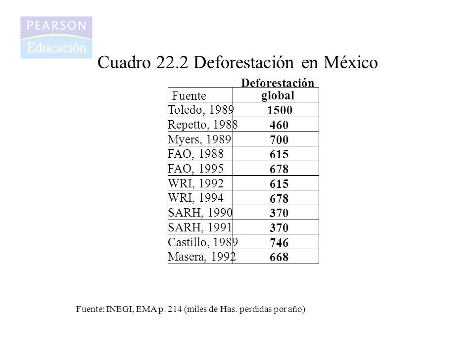 Cuadro 22.2 Deforestación en México