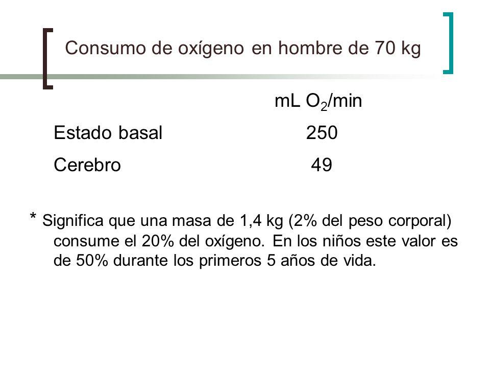 Consumo de oxígeno en hombre de 70 kg