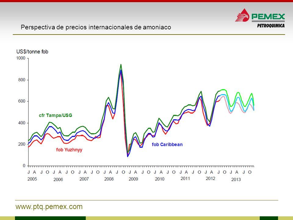 Perspectiva de precios internacionales de amoniaco