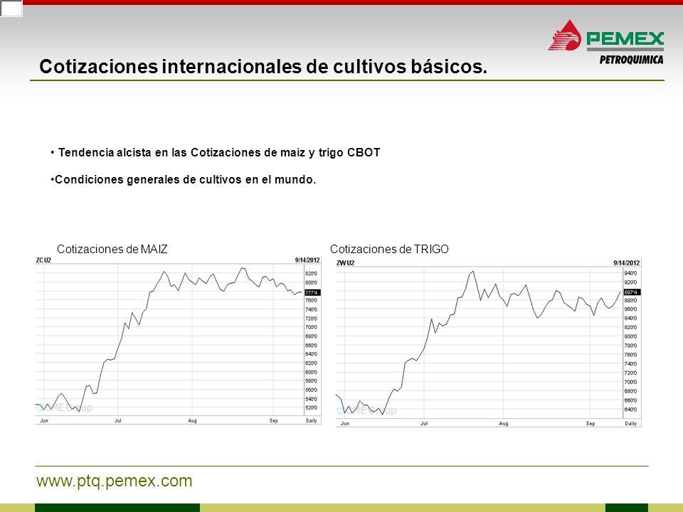 Cotizaciones internacionales de cultivos básicos.