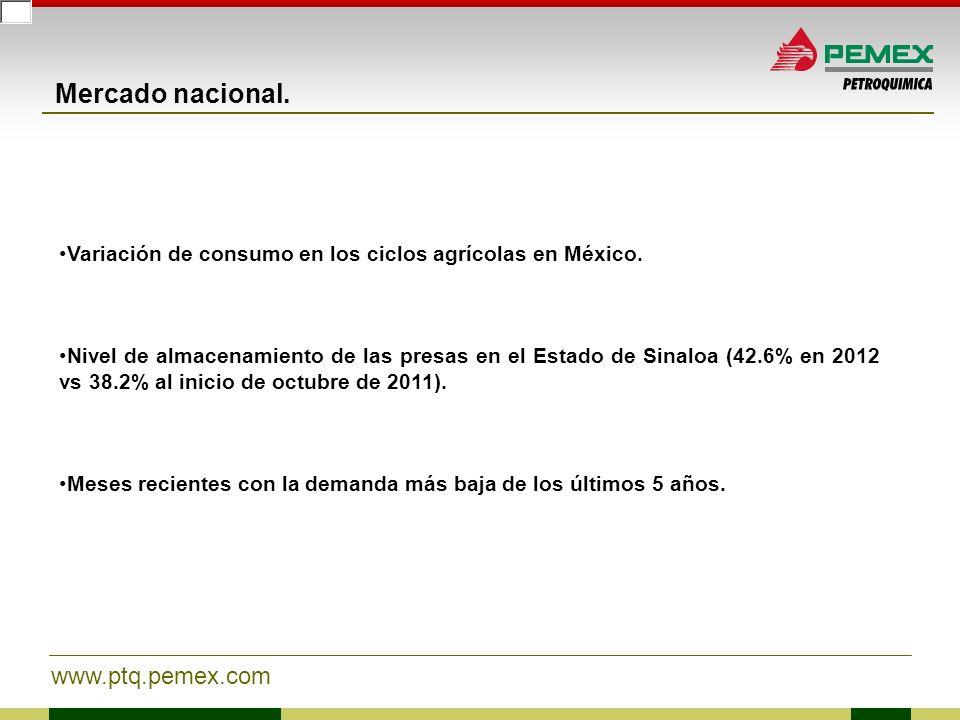 Mercado nacional. Variación de consumo en los ciclos agrícolas en México.