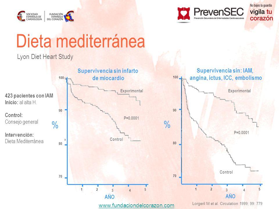 Dieta mediterránea % % Lyon Diet Heart Study Supervivencia sin infarto