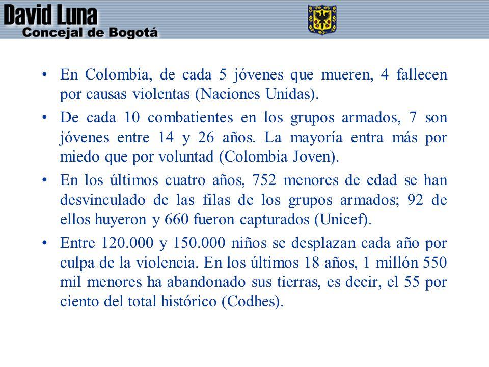 En Colombia, de cada 5 jóvenes que mueren, 4 fallecen por causas violentas (Naciones Unidas).
