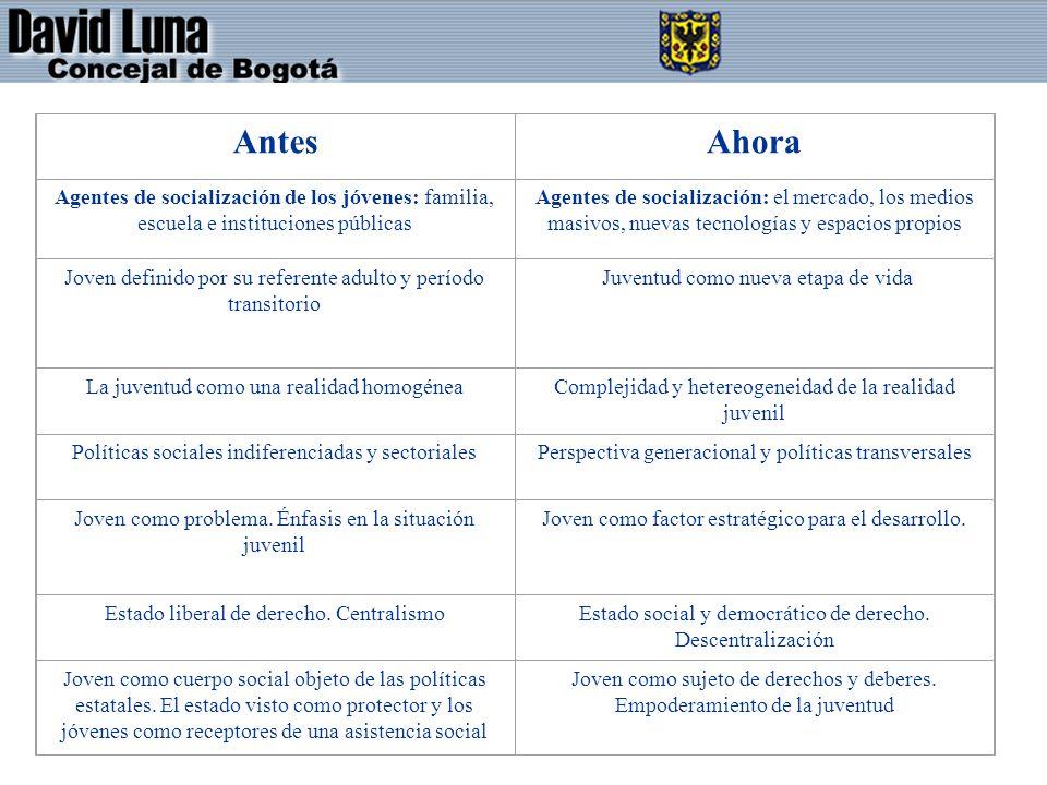 AntesAhora. Agentes de socialización de los jóvenes: familia, escuela e instituciones públicas.