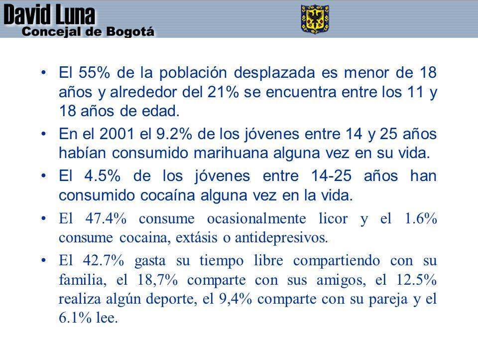 El 55% de la población desplazada es menor de 18 años y alrededor del 21% se encuentra entre los 11 y 18 años de edad.