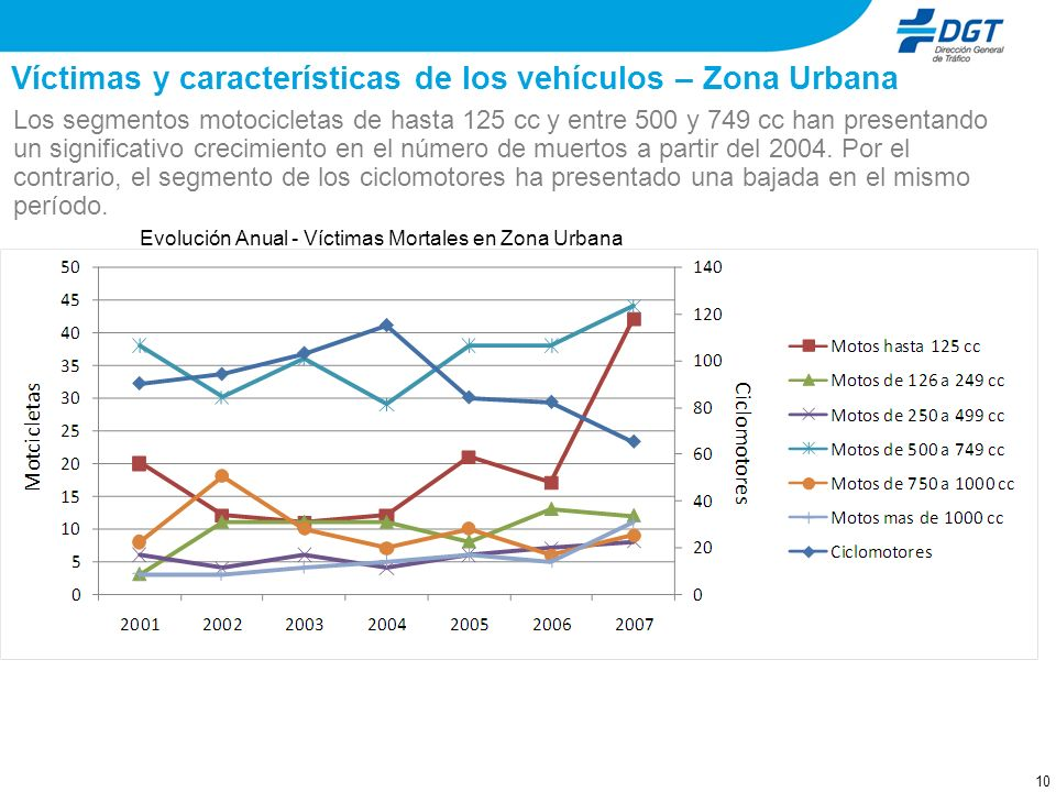 Víctimas y características de los vehículos – Zona Urbana