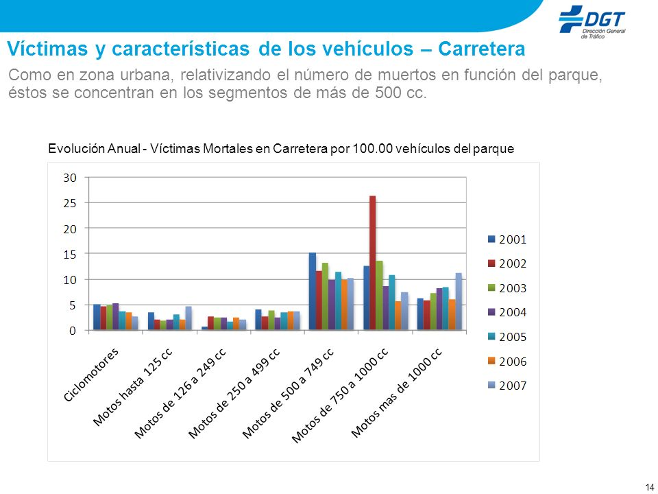 Víctimas y características de los vehículos – Carretera