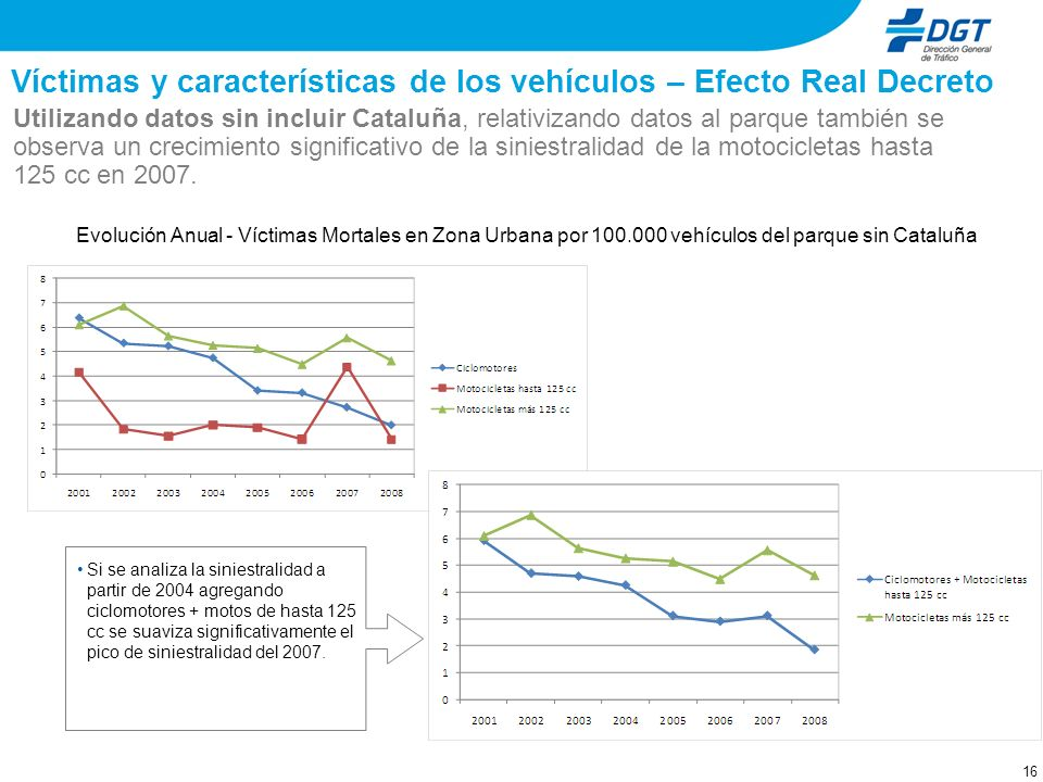 Víctimas y características de los vehículos – Efecto Real Decreto