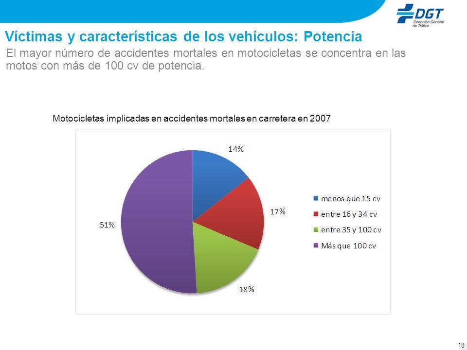 Víctimas y características de los vehículos: Potencia