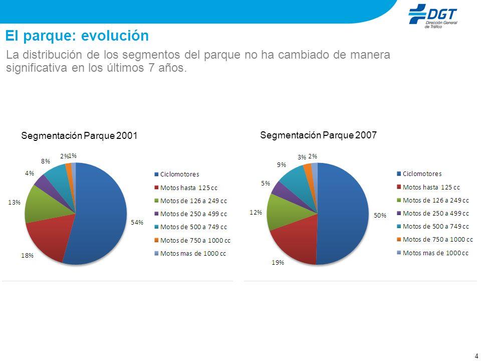 El parque: evolución La distribución de los segmentos del parque no ha cambiado de manera significativa en los últimos 7 años.