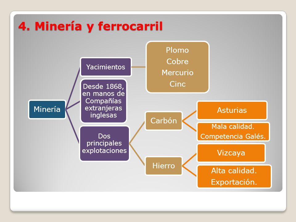4. Minería y ferrocarril Minería Plomo Cobre Mercurio Cinc Carbón