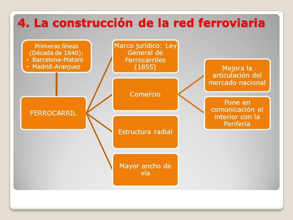 4. La construcción de la red ferroviaria