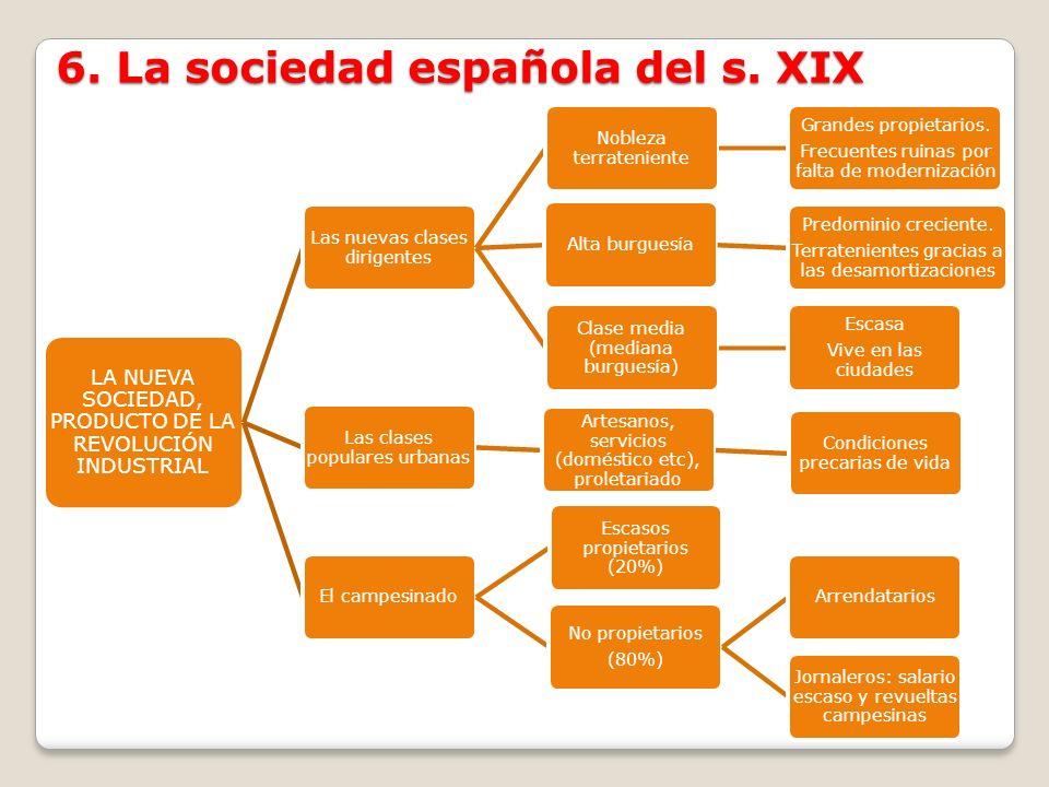 6. La sociedad española del s. XIX