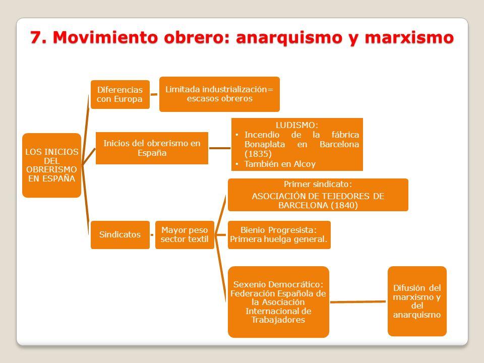 7. Movimiento obrero: anarquismo y marxismo