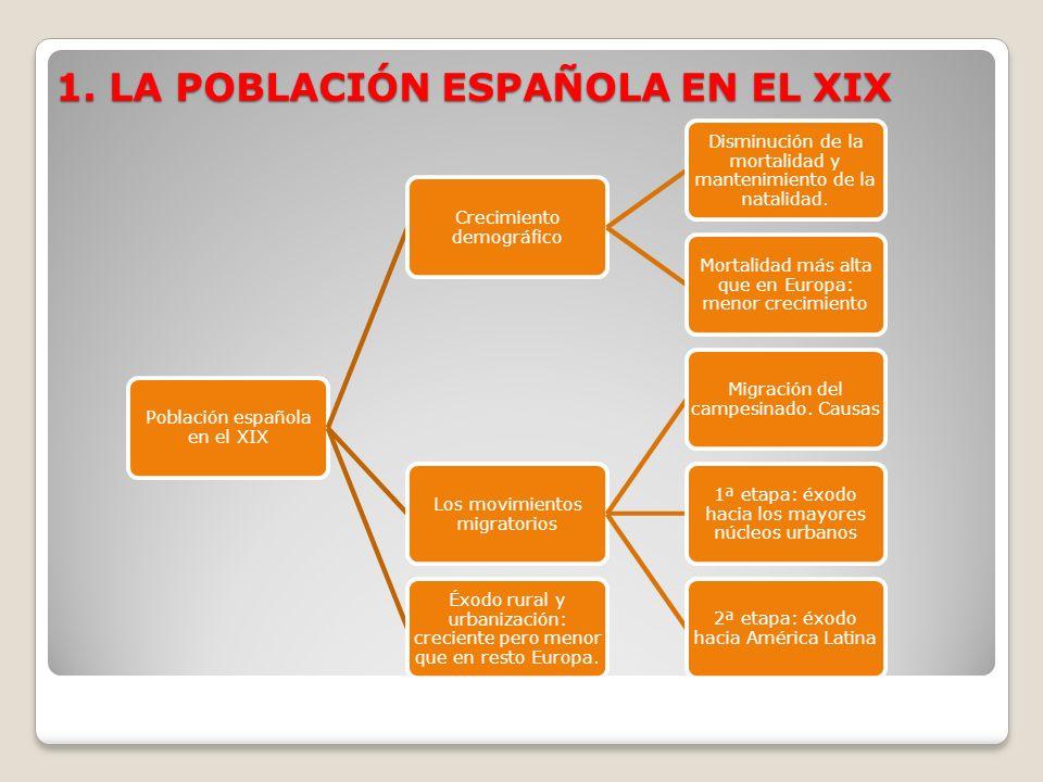 1. LA POBLACIÓN ESPAÑOLA EN EL XIX