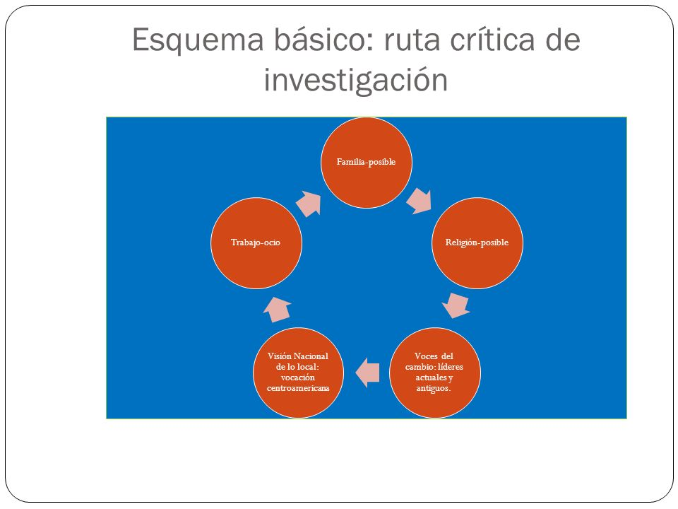Esquema básico: ruta crítica de investigación