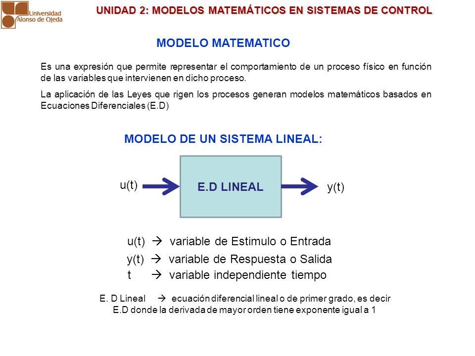 MODELO DE UN SISTEMA LINEAL: