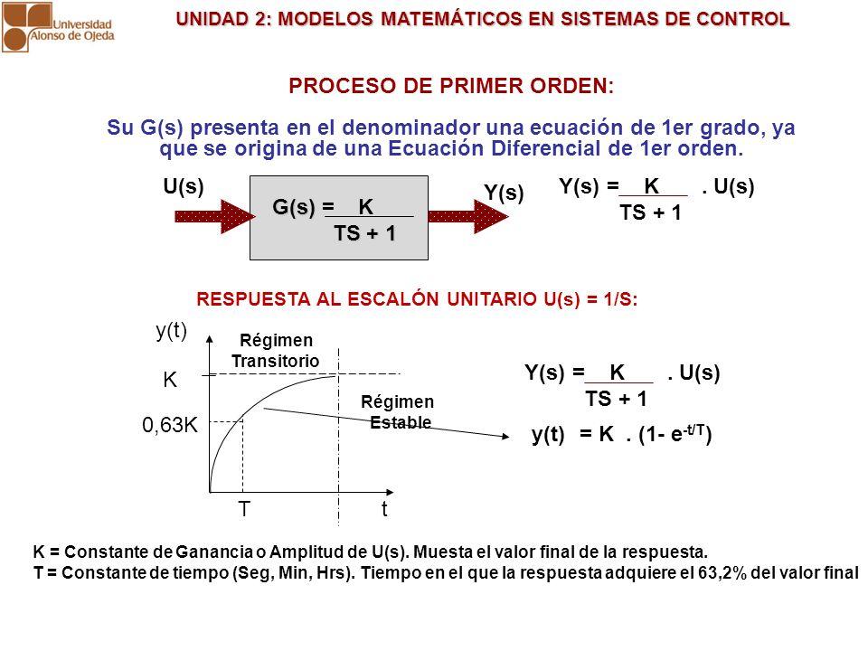 PROCESO DE PRIMER ORDEN: