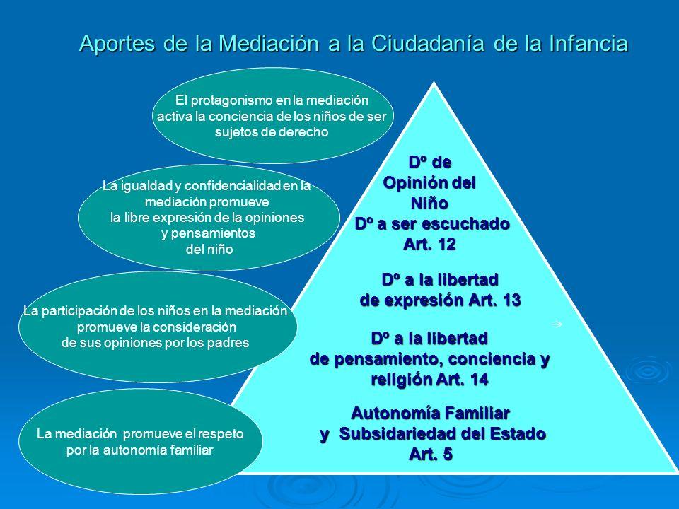Aportes de la Mediación a la Ciudadanía de la Infancia