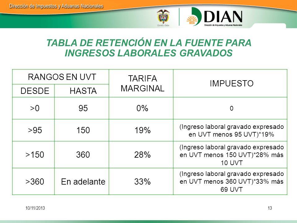 TABLA DE RETENCIÓN EN LA FUENTE PARA INGRESOS LABORALES GRAVADOS