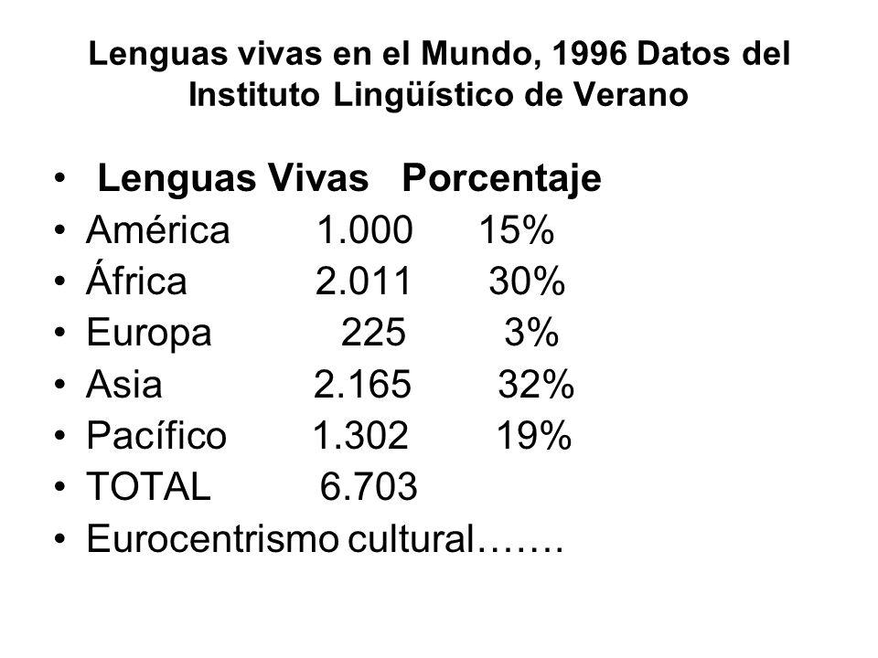 Lenguas Vivas Porcentaje América 1.000 15% África 2.011 30%