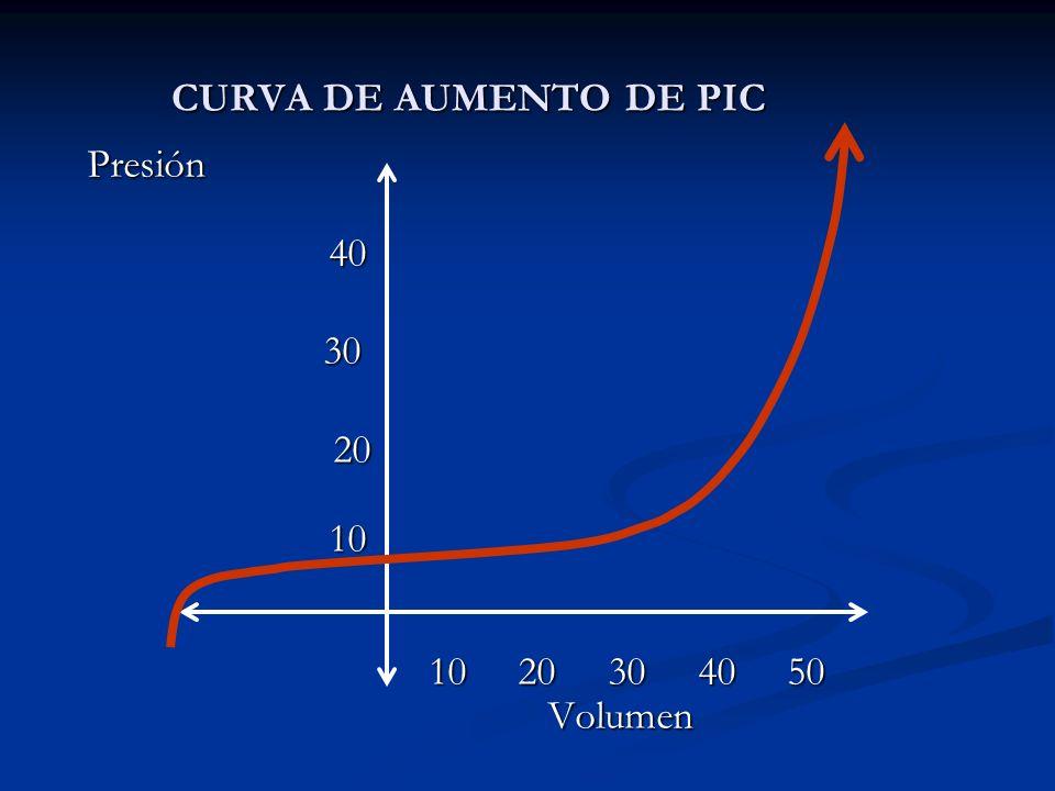 CURVA DE AUMENTO DE PIC Presión 40. 30.