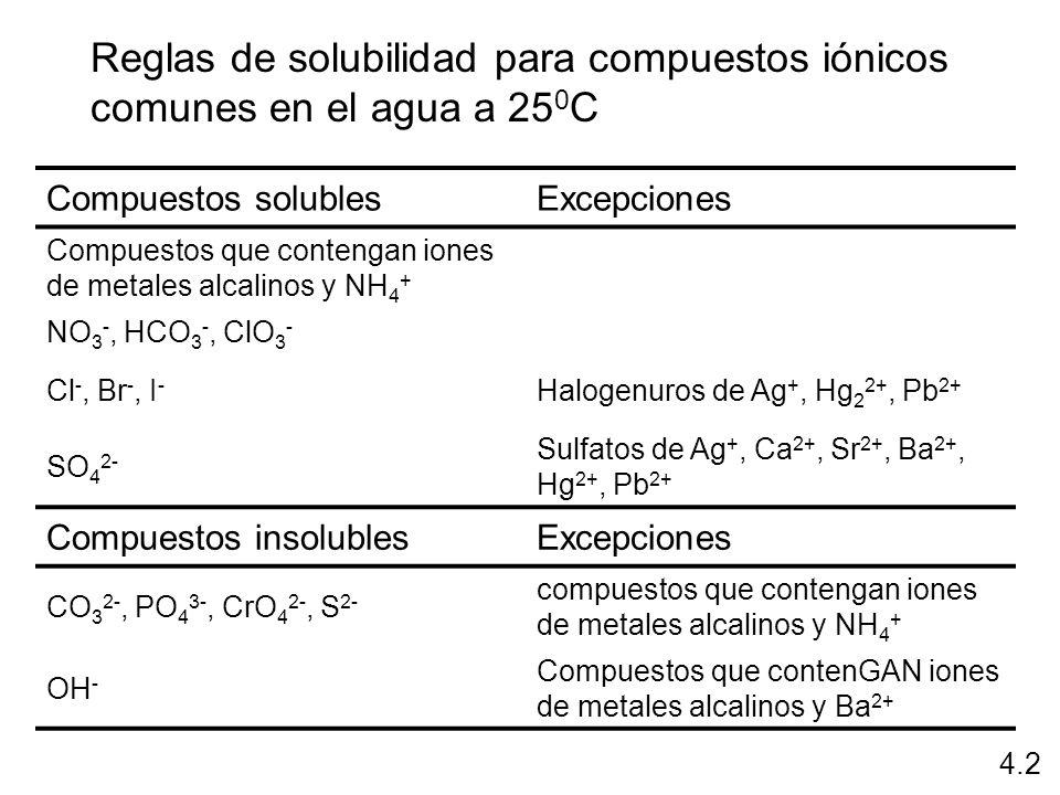Reglas de solubilidad para compuestos iónicos comunes en el agua a 250C