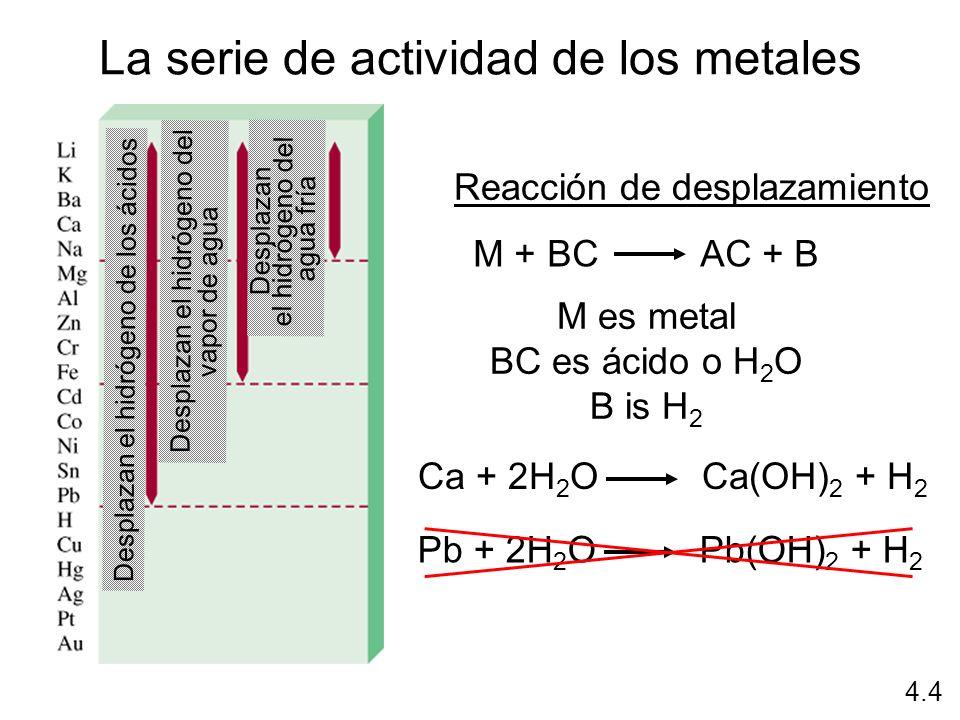 La serie de actividad de los metales