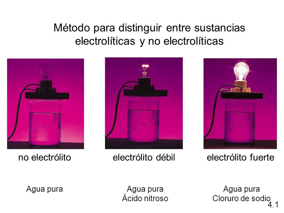 Método para distinguir entre sustancias electrolíticas y no electrolíticas