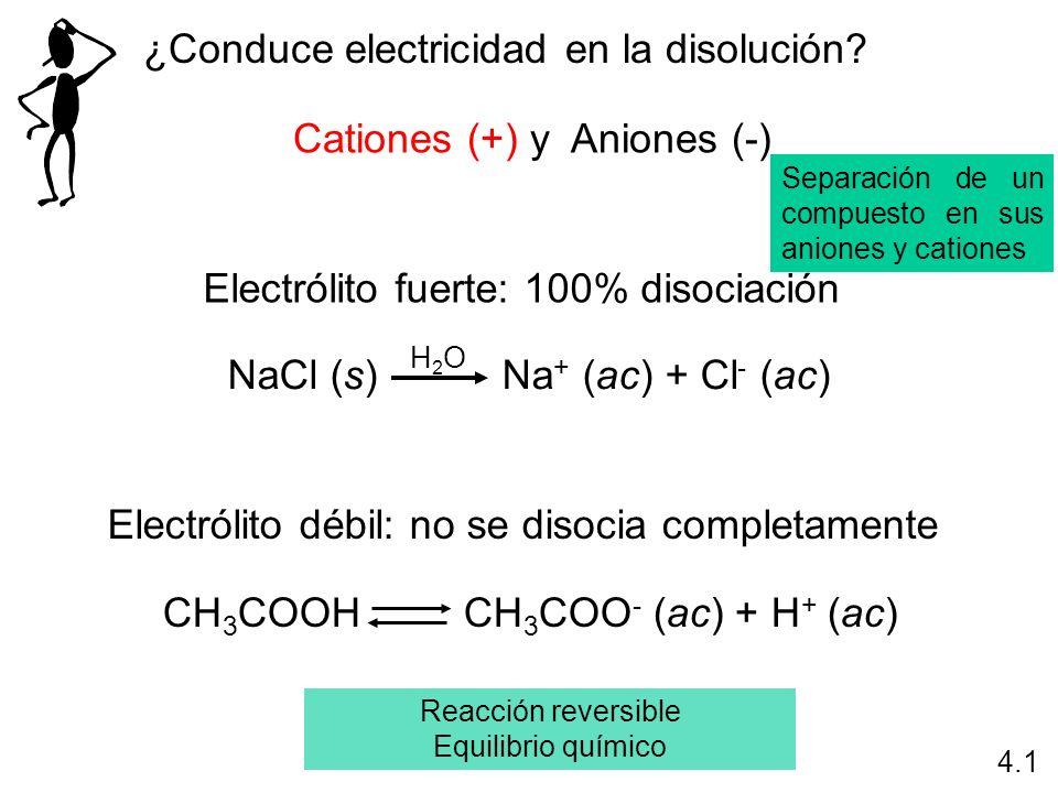 ¿Conduce electricidad en la disolución