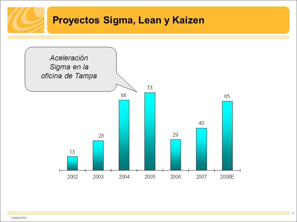 Proyectos Sigma, Lean y Kaizen
