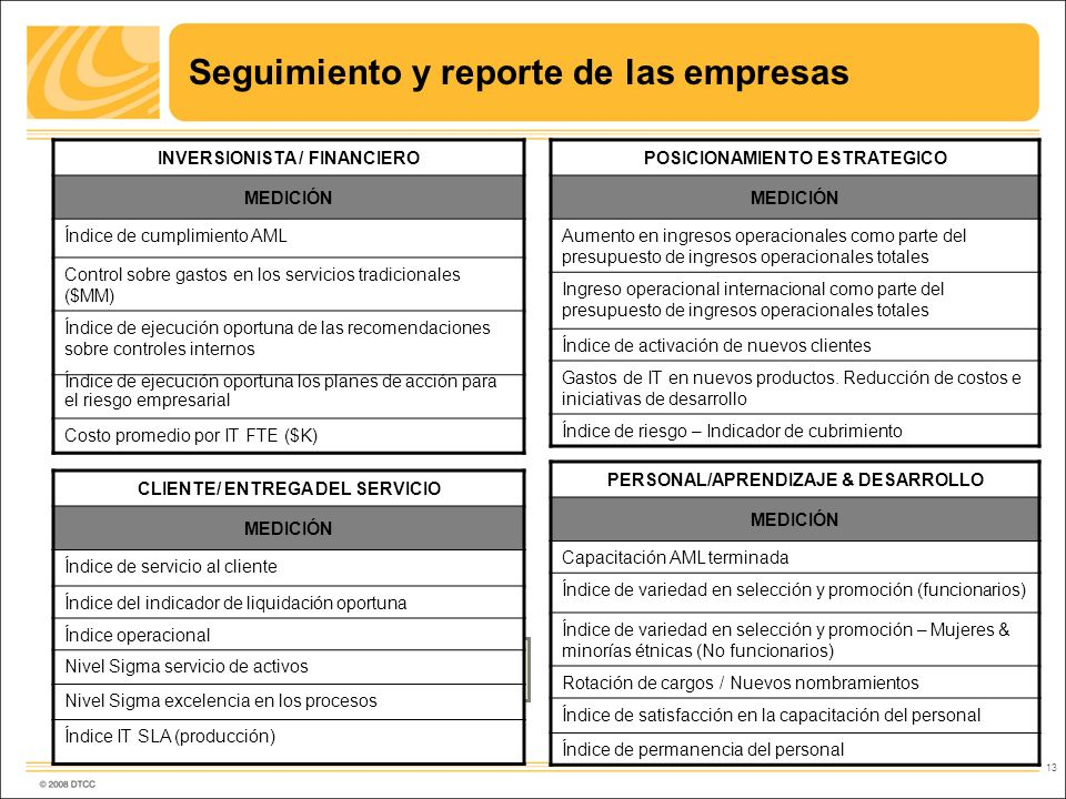 Seguimiento y reporte de las empresas