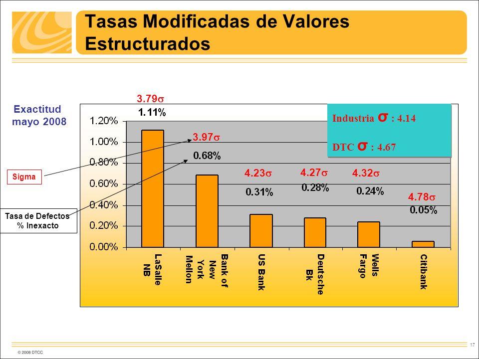 Tasas Modificadas de Valores Estructurados